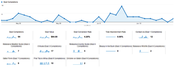 Marketing stats in Google Analytics