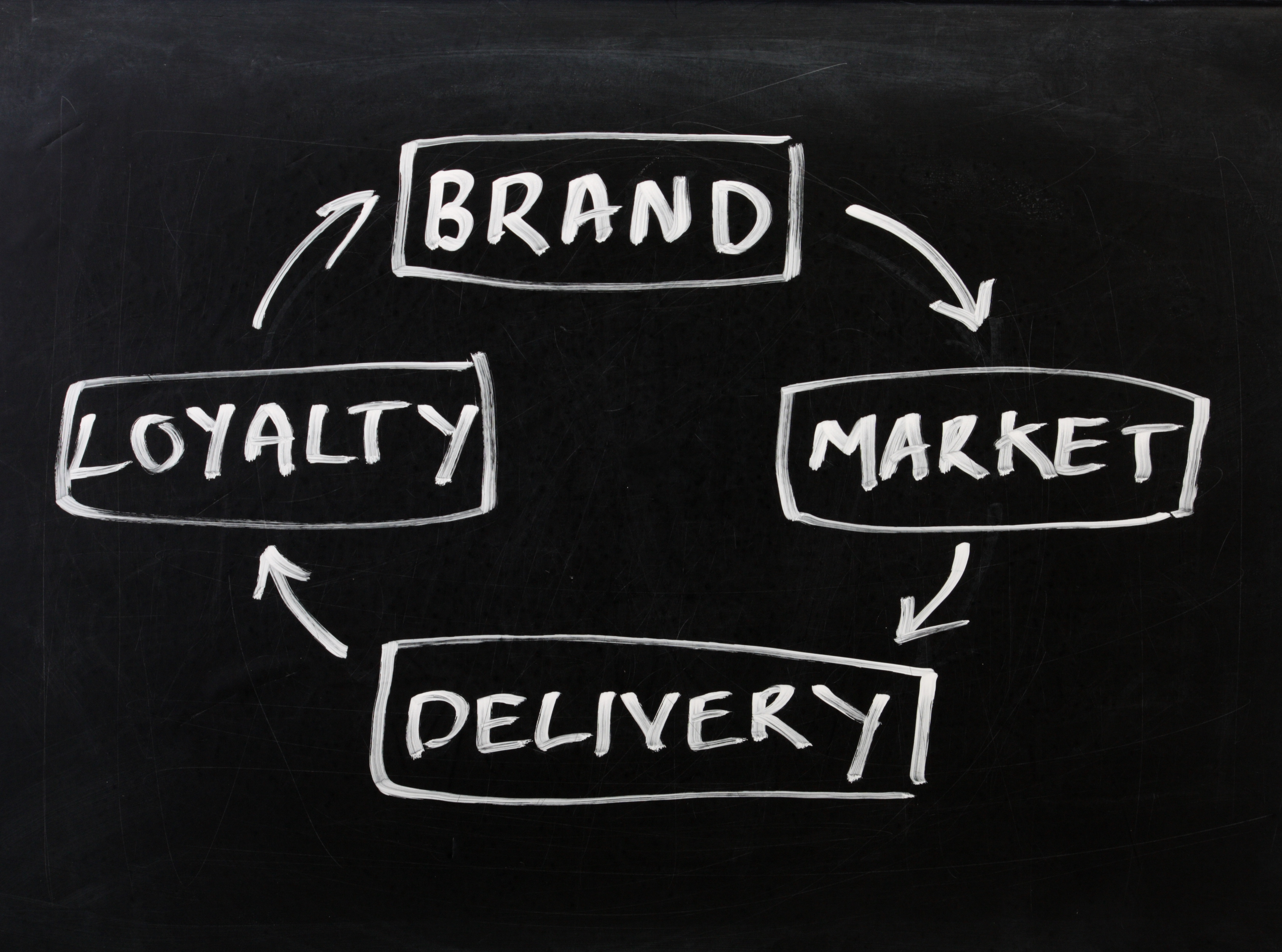 6 Steps to Increase Brand Loyalty