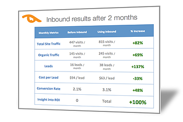 Inbound Marketing Case Study: Stronghold Floors