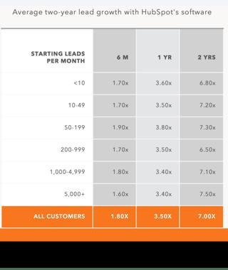 Digital Marketing Agency HubSpot Lead Growth