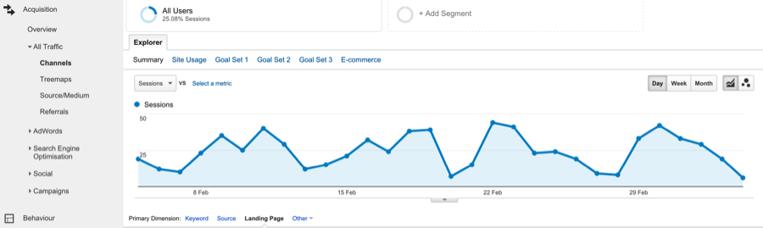 Organic sessions via Google Analytics